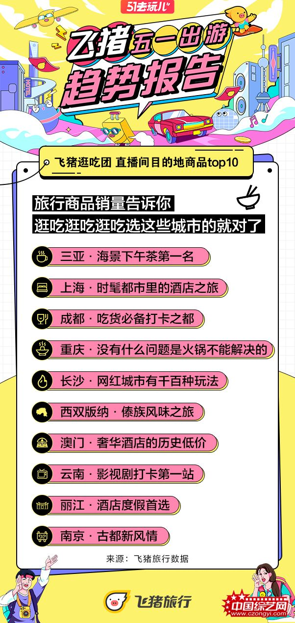 飞猪逛吃团-直播间目的地商品top10.jpg